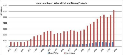 Figure 8 - Italy - Import and export value of fish and fishery products