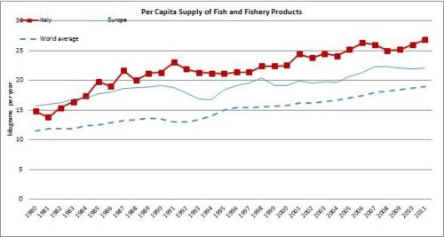 Figure 11 - Italy - Per capita supply of fish and fishery products