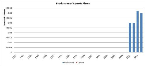 Figure 2 - République centrafricaine - Production de plantes aquatiques/Production of aquatic plants