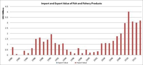 Figure 8 - République centrafricaine - Valeur des importations et des exportations de poisson et des produits de la pêche/Import and export value of fish and fishery products