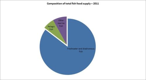 Figure 12 - République centrafricaine - Composition de l'approvisionnement total de poisson et des produits de la pêche - 2011/Composition of total fish food supply - 2011
