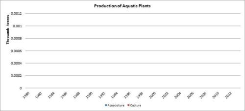 Figura 2 – Cuba – Producción de plantas acuáticas/Production of aquatic plants