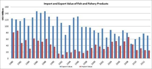 Figura 8 – Cuba – Valor de las importaciones y exportaciones de pescado y productos pesqueros/Import and export value of fish and fishery products
