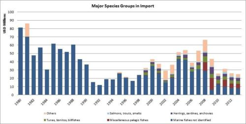Figura 9 – Cuba – Principales grupos de especies en las importaciones/Major species groups in import