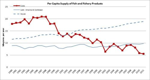 Figura 11 – Cuba – Suministro per cápita de pescado y productos pesqueros/Per capita supply of fish and fishery products