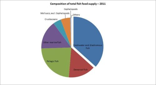 Figura 12 – Cuba – Composición del suministro total de pescado y productos pesqueros - 2011/Composition of total fish food supply - 2011