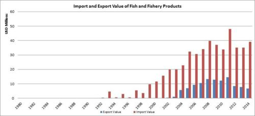 Figure 8 - Bosnia and Herzegovina - Import and export value of fish and fishery products