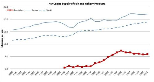 Figure 11 - Bosnia and Herzegovina - Per capita supply of fish and fishery products