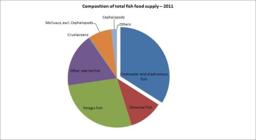 Figure 12 - Bosnia and Herzegovina - Composition of total fish food supply - 2011