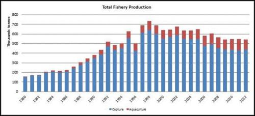 Figure 1 — New Zealand — Total fishery production