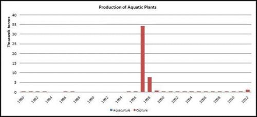 Figure 3 — New Zealand — Production of aquatic plants
