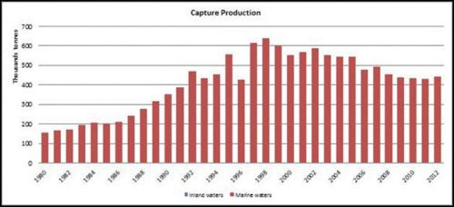 Figure 4 — New Zealand — Capture production