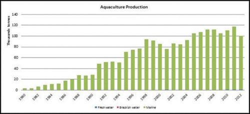 Figure 6 — New Zealand — Aquaculture production