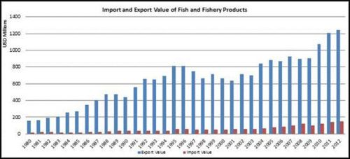 Figure 8 - New Zealand – Import and export value of fish and fishery products