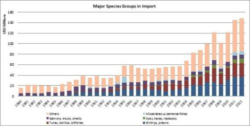 Figure 9 - New Zealand - Major species groups in import