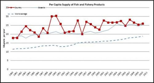 Figure 11 — New Zealand — Per capita supply of fish and fishery products –