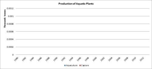 Figure 2 — Ethiopia — Production of aquatic plants