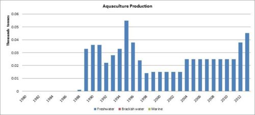 Figure 6 — Ethiopia — Aquaculture production