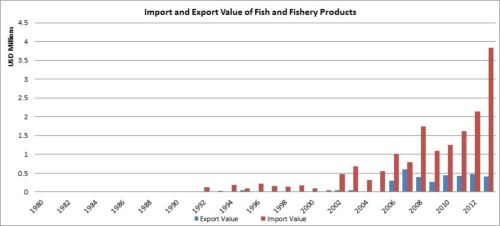 Figure 8 — Ethiopia — Import and export value of fish and fishery products
