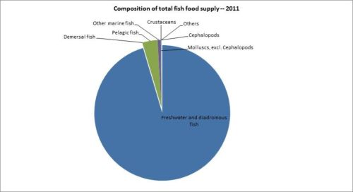 Figure 12 — Ethiopia — Composition of total fish food supply - 2011