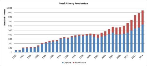 Figure 1 — Iran — Total fishery production
