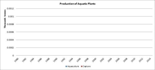 Figure 2 — Iran — Production of aquatic plants