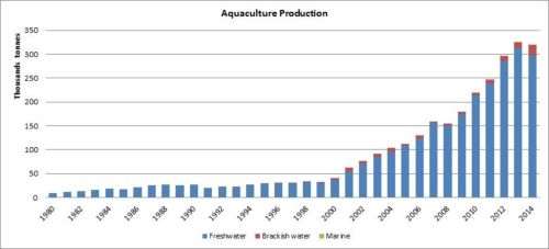 Figure 6 — Iran — Aquaculture production
