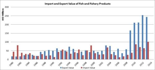 Figure 8 — Iran — Import and export value of fish and fishery products
