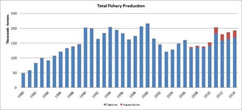 Figure 1 — Kenya— Total fishery production