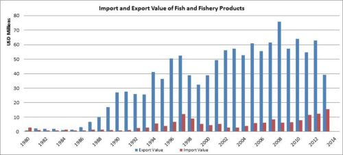 Figure 8 — Kenya— Import and export value of fish and fishery products