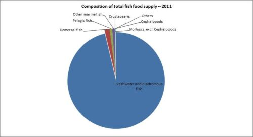 Figure 12 — Kenya — Composition of total fish food supply - 2011
