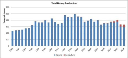 Figure 1 — Ghana — Total fishery production