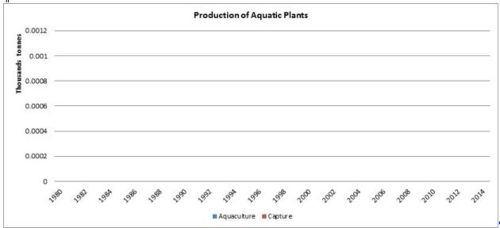 Figure 2 — Ghana— Production of aquatic plants