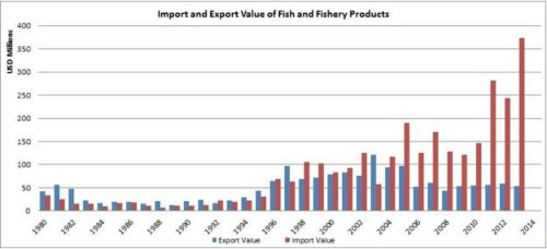 Figure 8 — Ghana — Import and export value of fish and fishery products
