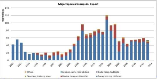 Figure 10 — Ghana – Major species groups in export