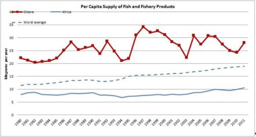 Figure 11 — Ghana — Per capita supply of fish and fishery products