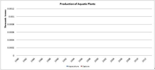 Figure 2 — Djibouti — Production of aquatic plants