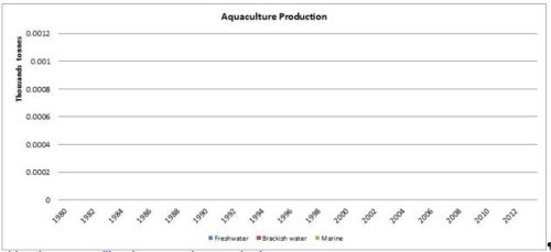 Figure 6 — Djibouti — Aquaculture production