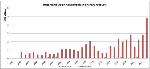 Figure 8 — Djibouti— Import and export value of fish and fishery products