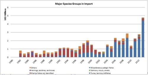Figure 9 — Djibouti – Major species groups in import