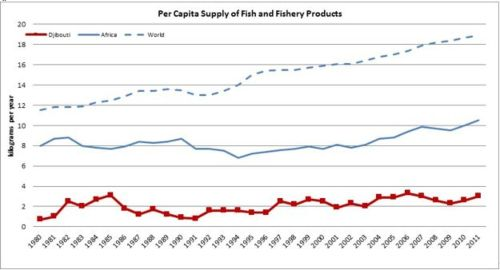 Figure 11 — Djibouti — Per capita supply of fish and fishery products