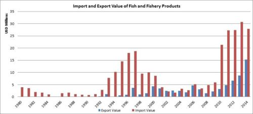 Figure 8 — Zimbabwe — Import and export value of fish and fishery products