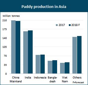 EST: Rice Market Monitor (RMM)