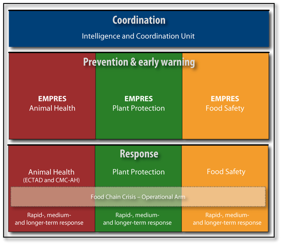 The FCC: FAO's interdisciplinary approach to address threats to the human food chain