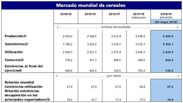 La FAO anuncia una ligera reducción de la producción de trigo en 2016