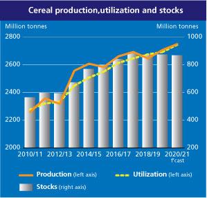 cereal sales statistics