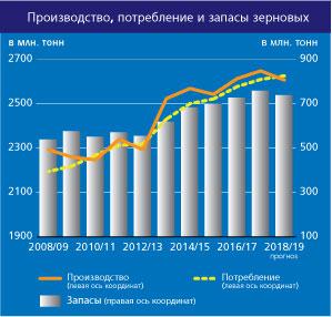 Прогноз ФАО по зерновым культурам 2016 год
