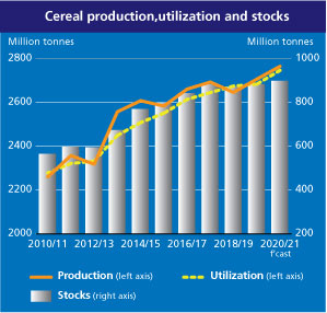 FAO Cereal Supply and Demand Brief   World Food Situation