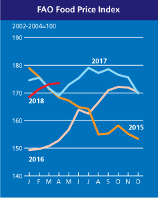 Indice FAO des prix des produits alimentaires | Situation