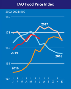 FAO Food Price Index | World Food Situation | Food and Agriculture